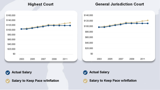 Judiciary salaries over a decade, 2003-2013.  Source: National Center for State Courts (NCSC)